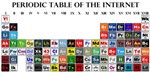 Periodic Table of Internet