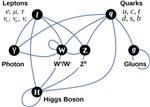 Higgs Boson Diagram