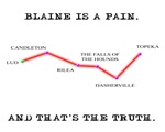 Blaine's Route Map