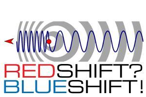 Redshift? Blueshift!