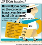 Economy Travel