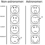 Astronomers daily cycle