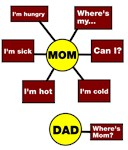 Mom Dad Flow Chart Diagram