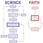 Science vs Faith