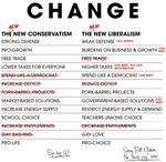 New Conservatism vs New Liberalism