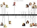 Philosophy Timeline