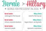 Bernie > Hillary