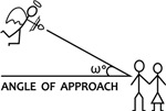 Angle of approach