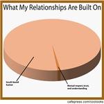 Relationship Basis