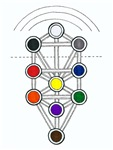 Kabbalah Primmer Tree of Life