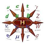 Standard Model on Chaos
