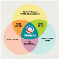 Obama Venn Diagram