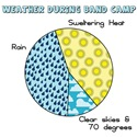 Band Camp Weather