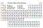 Periodic Table - 1