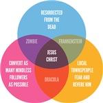 Jesus Christ Venn Diagram