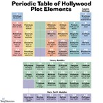 Periodic Table of Hollywood Plot Elements