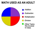Math Used As Adult