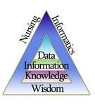 Nursing Informatics