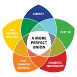 US Constitution as a Venn Diagram