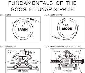 Fundamentals of the Google Lunar X PRIZE