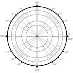 Math Geek Unit Circle