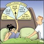 Libidometer