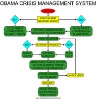 Obama Crisis Management System