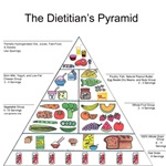 Dietitian's Pyramid