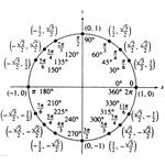 trig unit circle