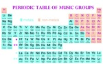 Periodic Table of Music Groups