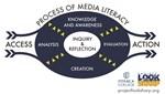 Process of Media Literacy