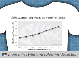 Pirates Vs. Temperature