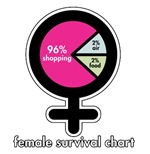 Female Survival Chart
