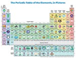 Elements in Pictures (simplified)