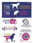 Spay & Neuter Early Infograph