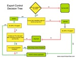 Export Decision Tree