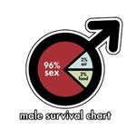 Male Survival Chart