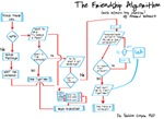 Big Bang Theory Friendship Algorithm