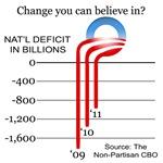 Obama Deficits