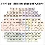 Periodic Table of Fast Food Chains